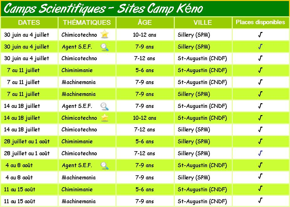 sciences en folie au camp kéno